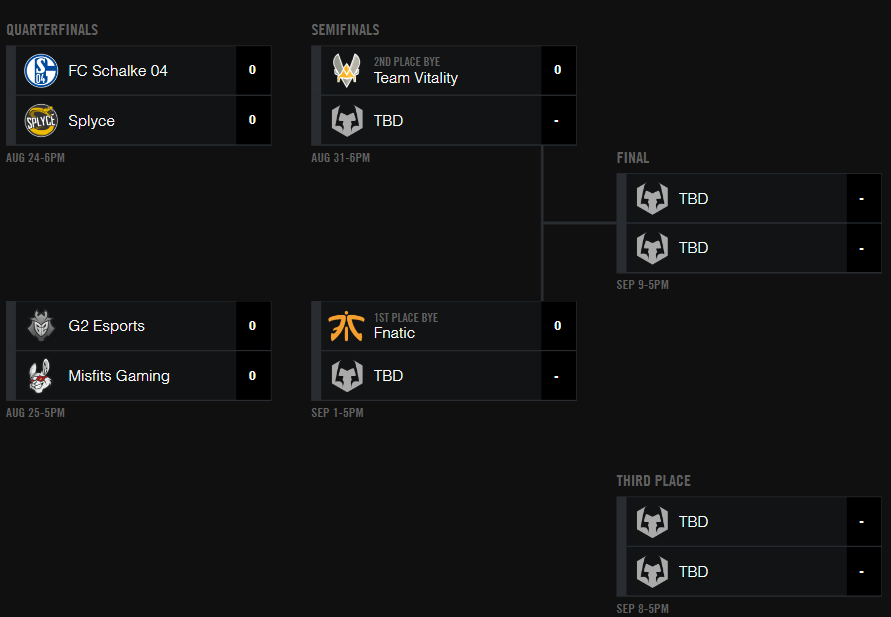 Das Playoff-Bracket