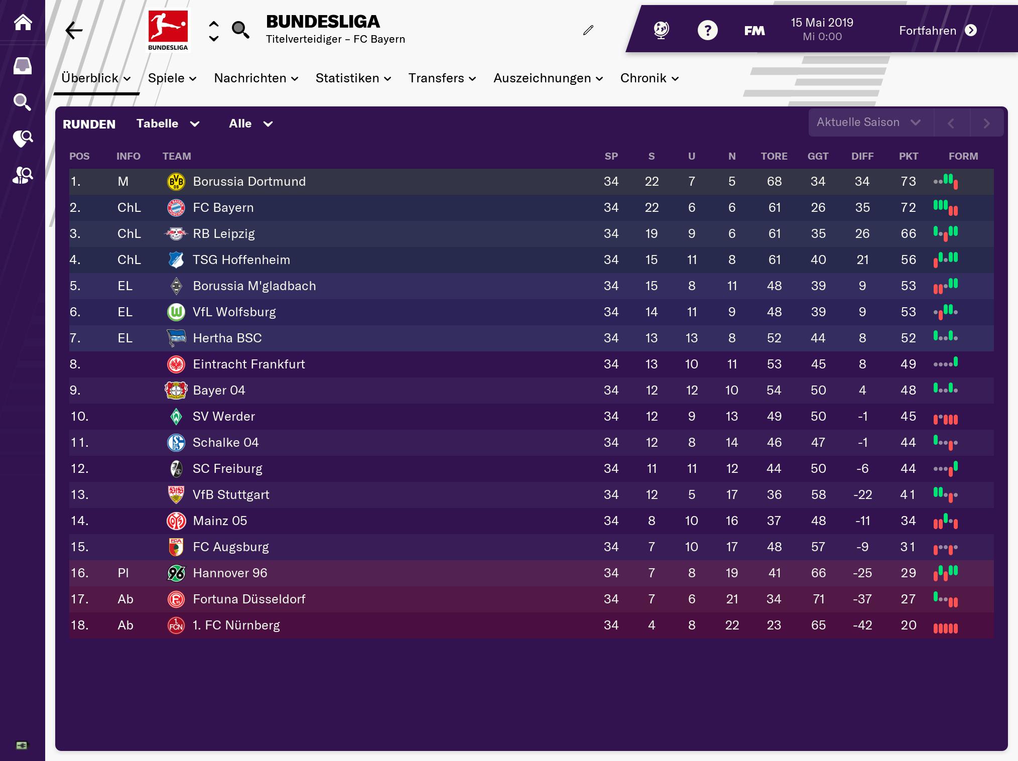 Abschlusstabelle in der deutschen Bundesliga 18/19